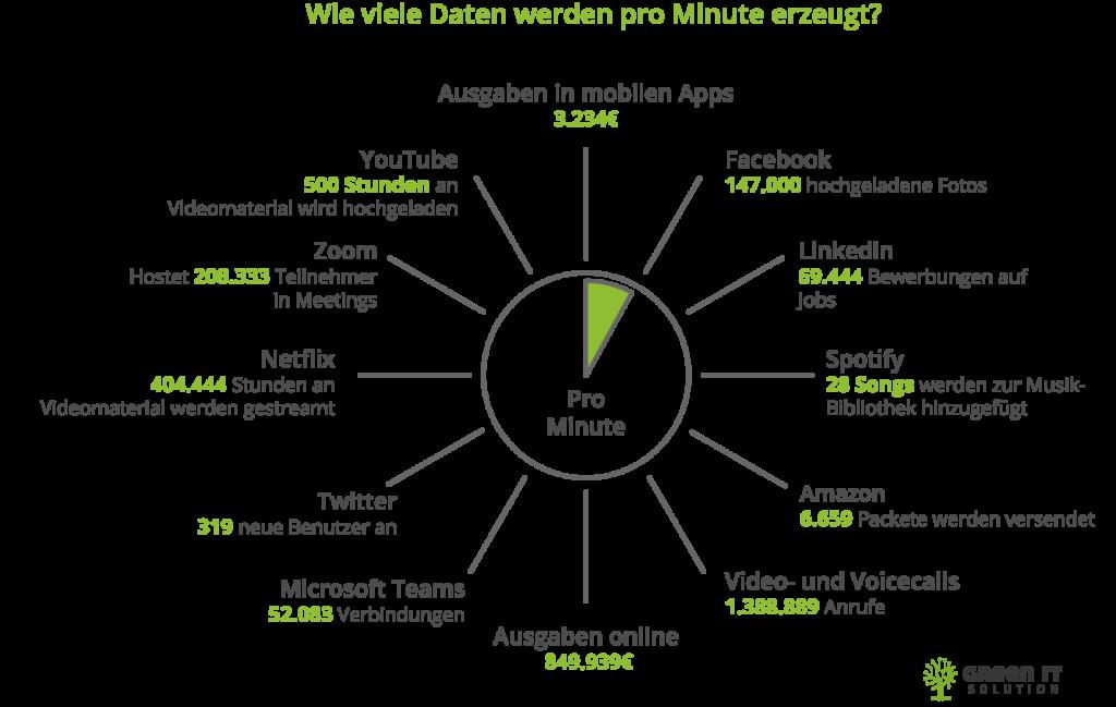 Daten pro Minute